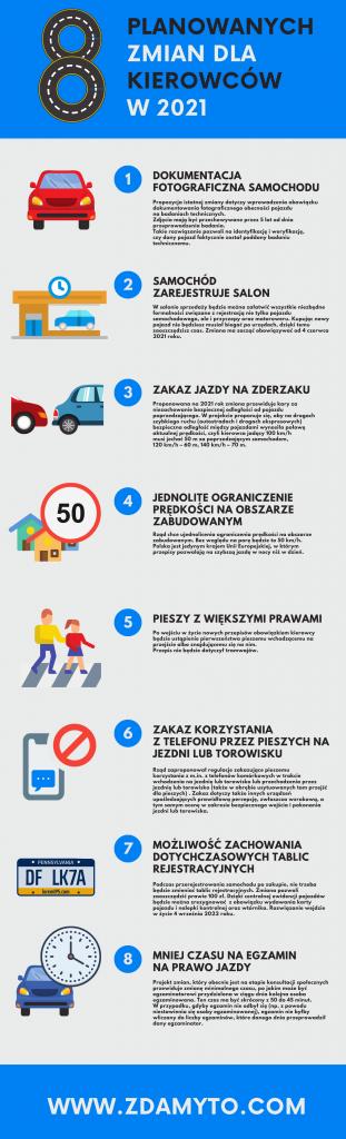 zmiany dla kierowców 2021